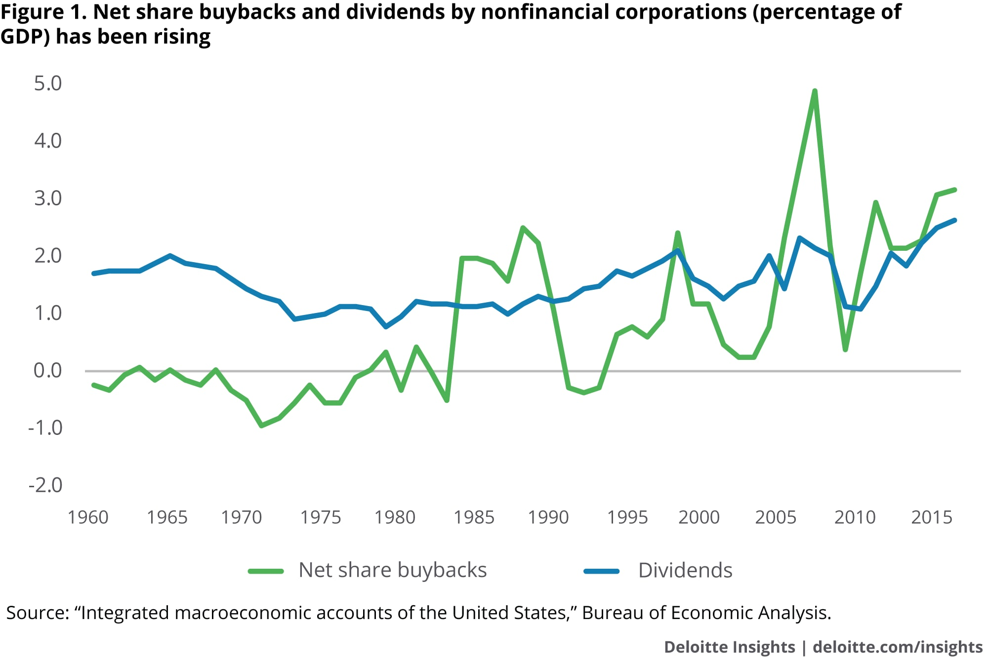 Net share buybacks and dividends by nonfinancial corporations (percentage of GDP) has been rising