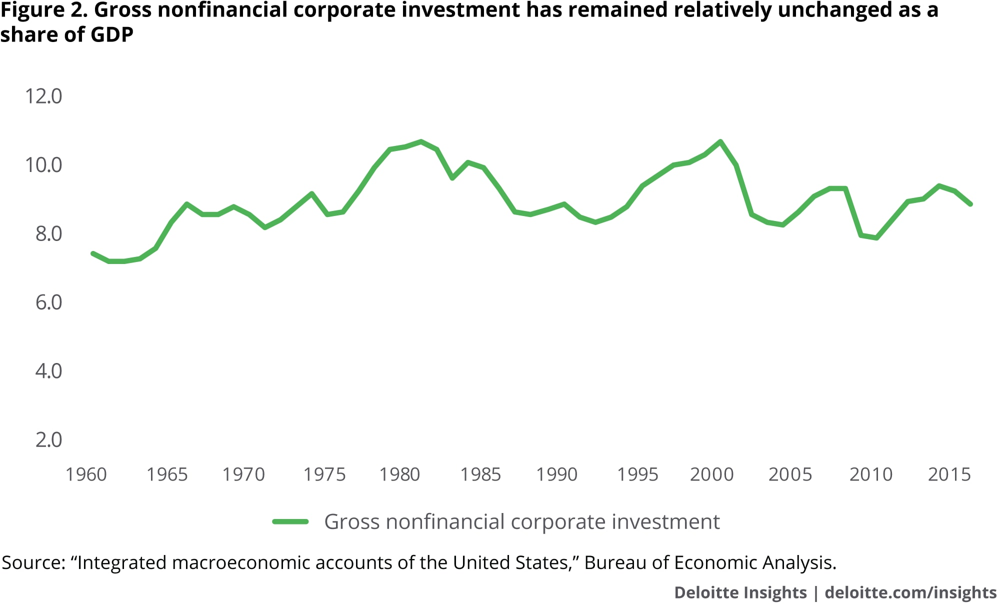Gross nonfinancial corporate investment has remained relatively unchanged as a share of GDP