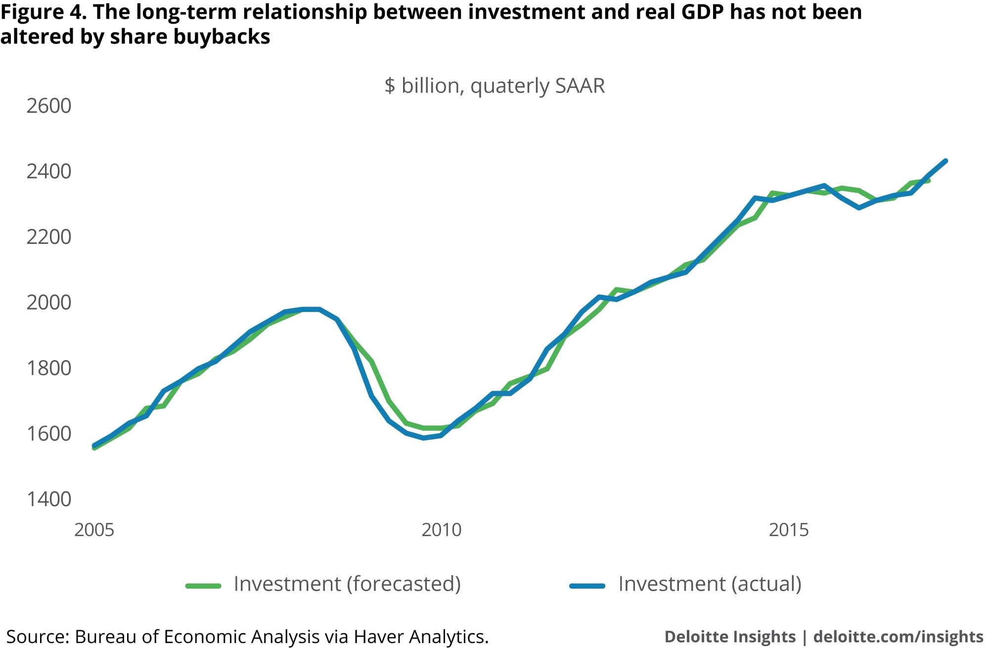 The long-term relationship between investment and real GDP has not been altered by share buybacks