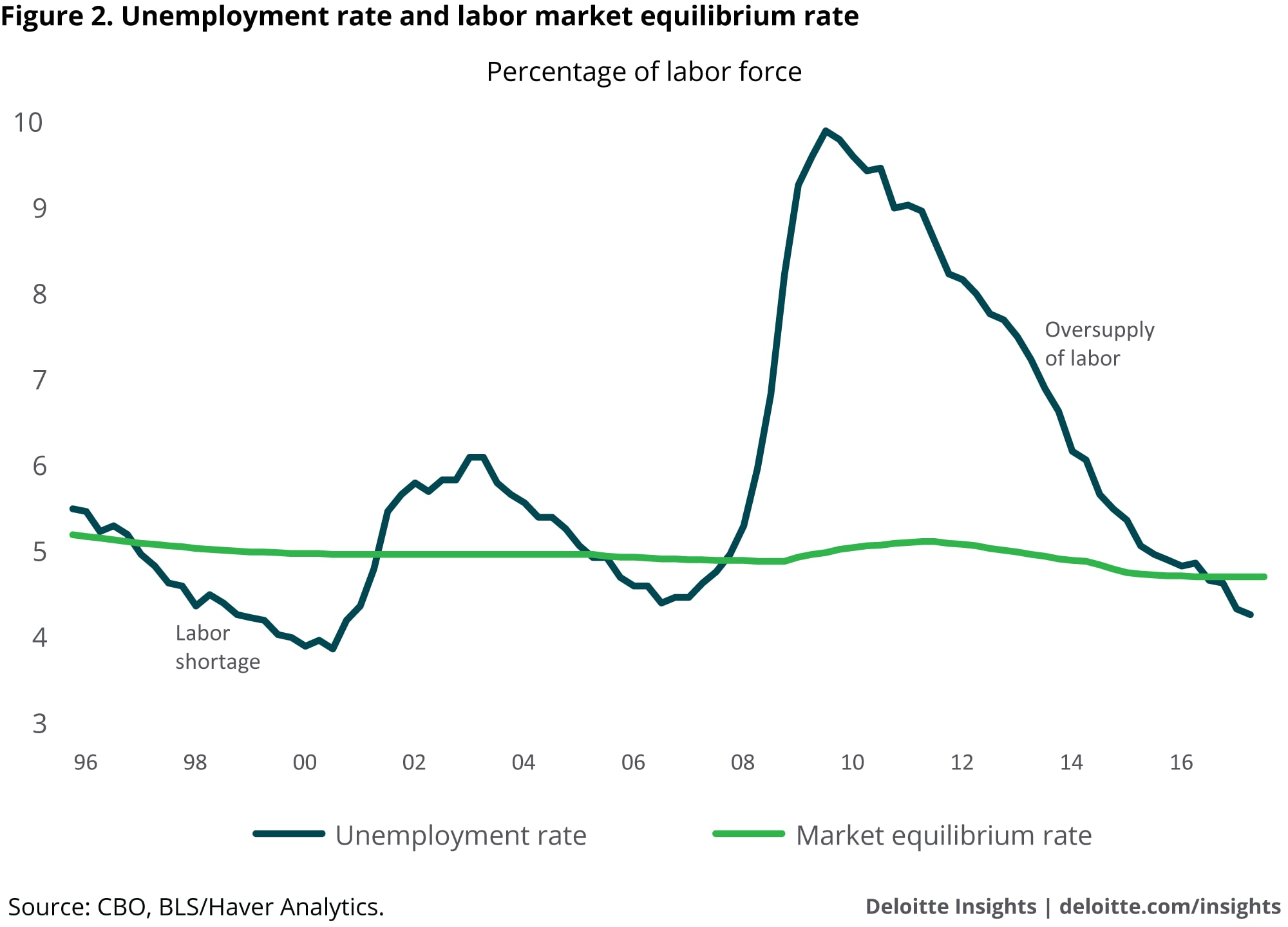 Unemployment rate and labor market equilibrium rate