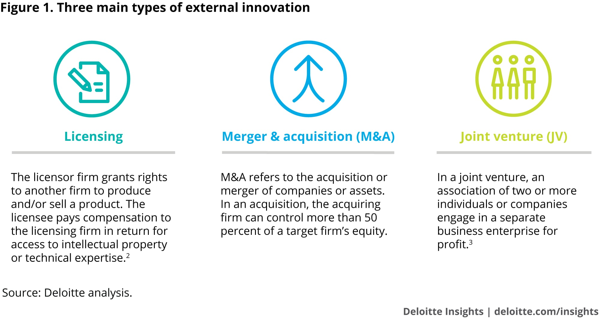 Three main types of external innovation