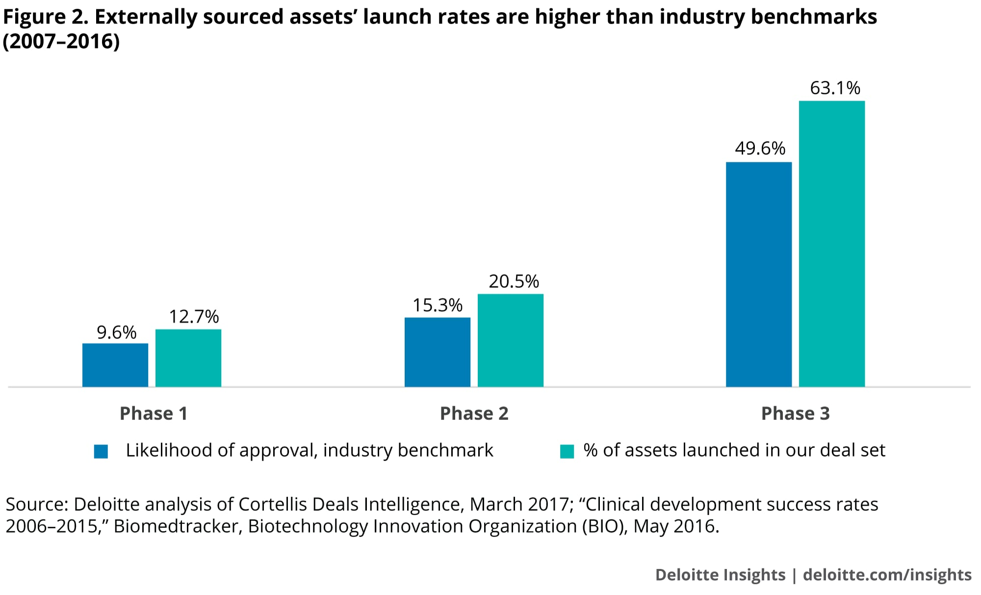 Externally sourced assets' launch rates are higher than industry benchmarks (2007–2016)