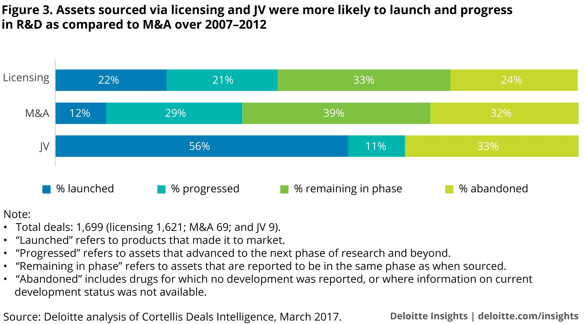 Assets sourced via licensing and JV were more likely to launch and progress in R&D as compared to M&A over 2007–2012