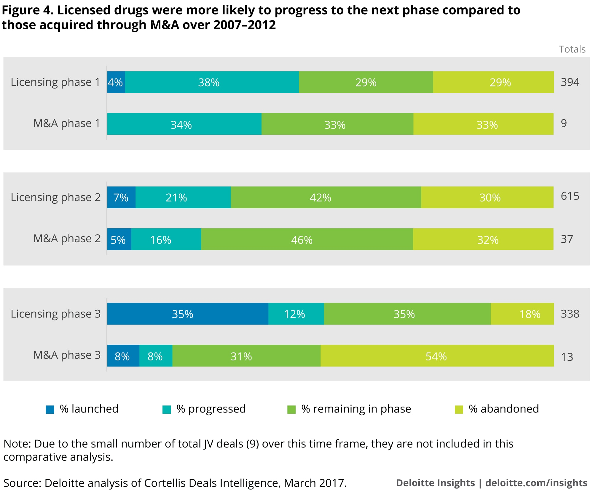 Licensed drugs were more likely to progress to the next phase compared to those acquired through M&A over 2007–2012