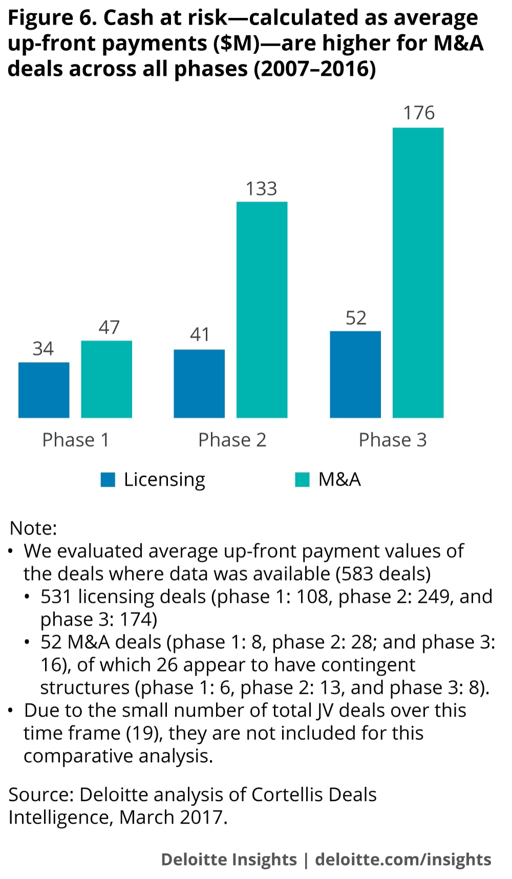 Cash at risk—calculated as average up-front payments ($M)—are higher for M&A deals across all phases (2007–2016)