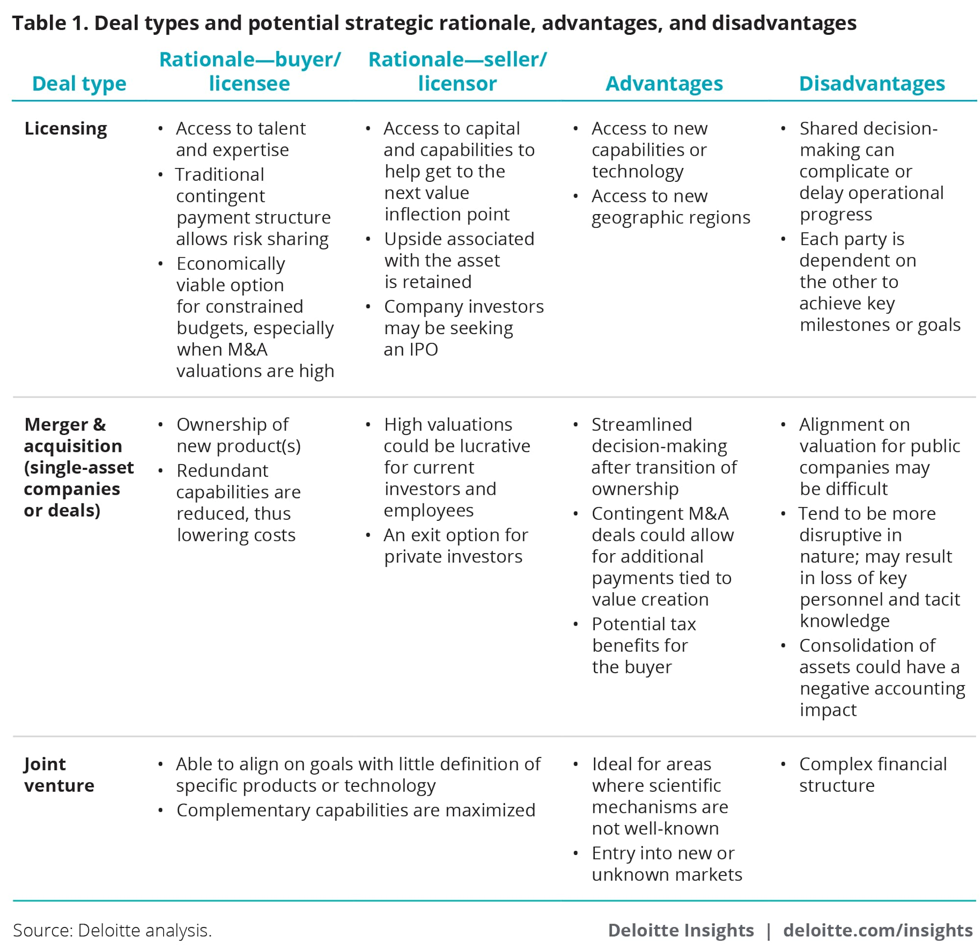 How Biopharma Companies Are Bolstering Their Rd Pipeline Deloitte