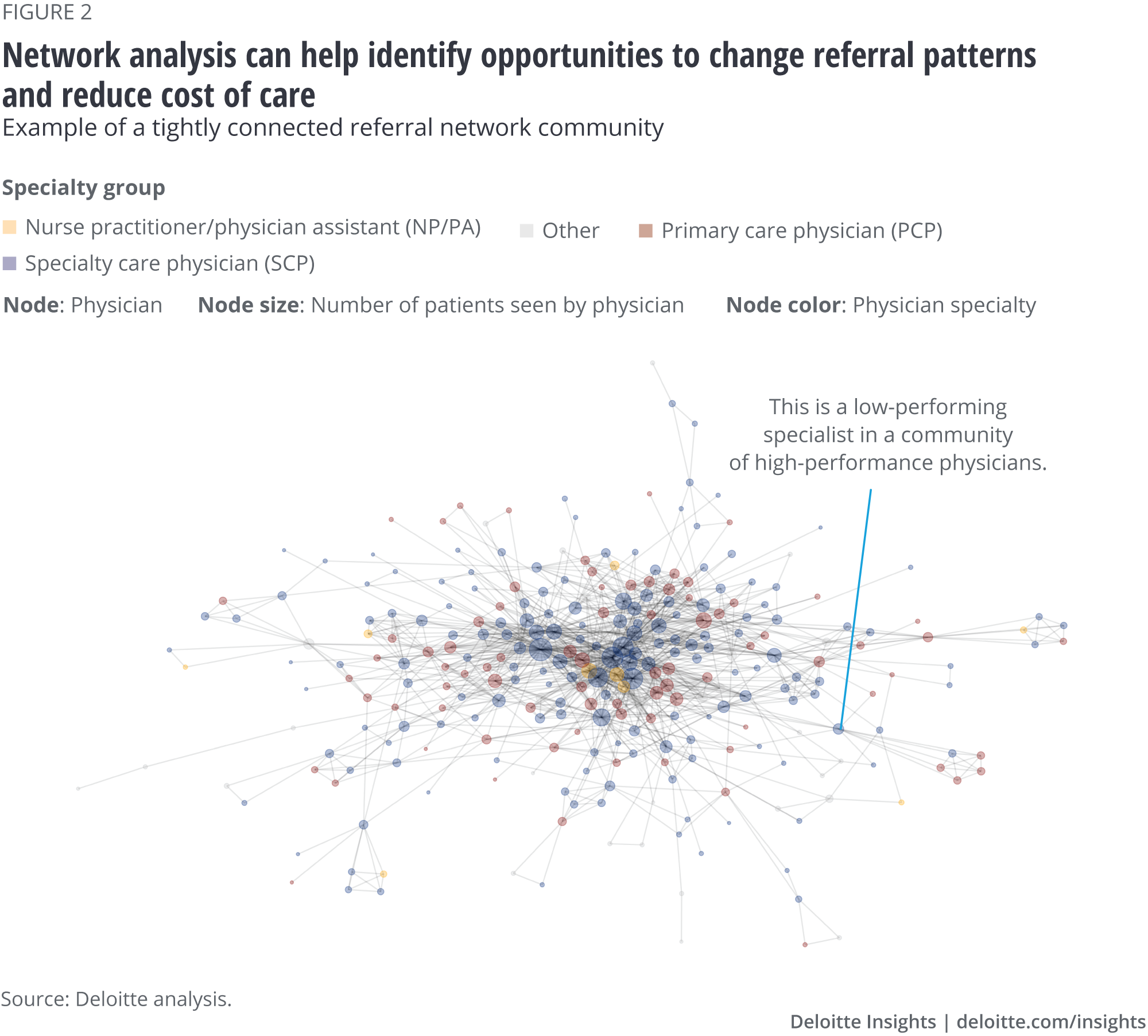Network analysis can help identify opportunities to change referral patterns and reduce cost of care
