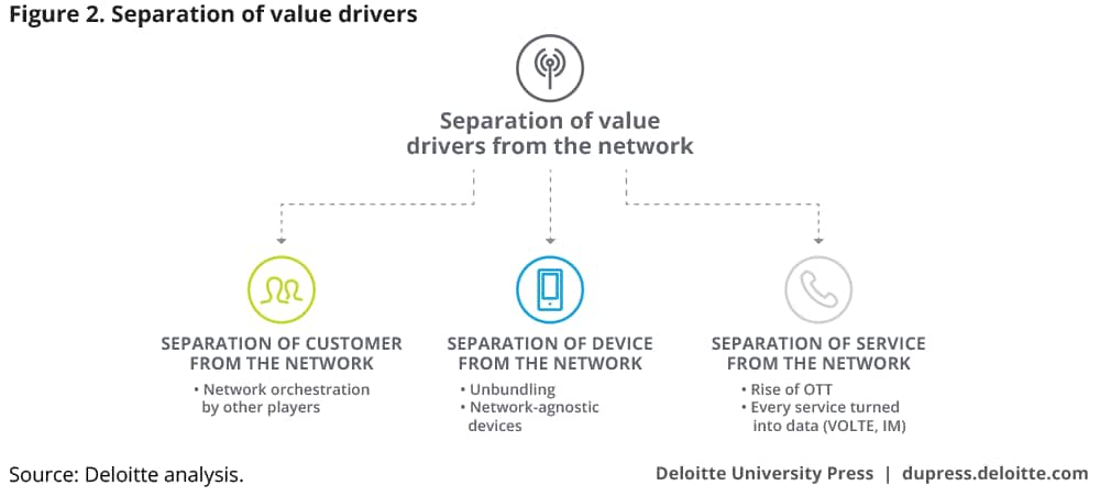 Separation of value drivers
