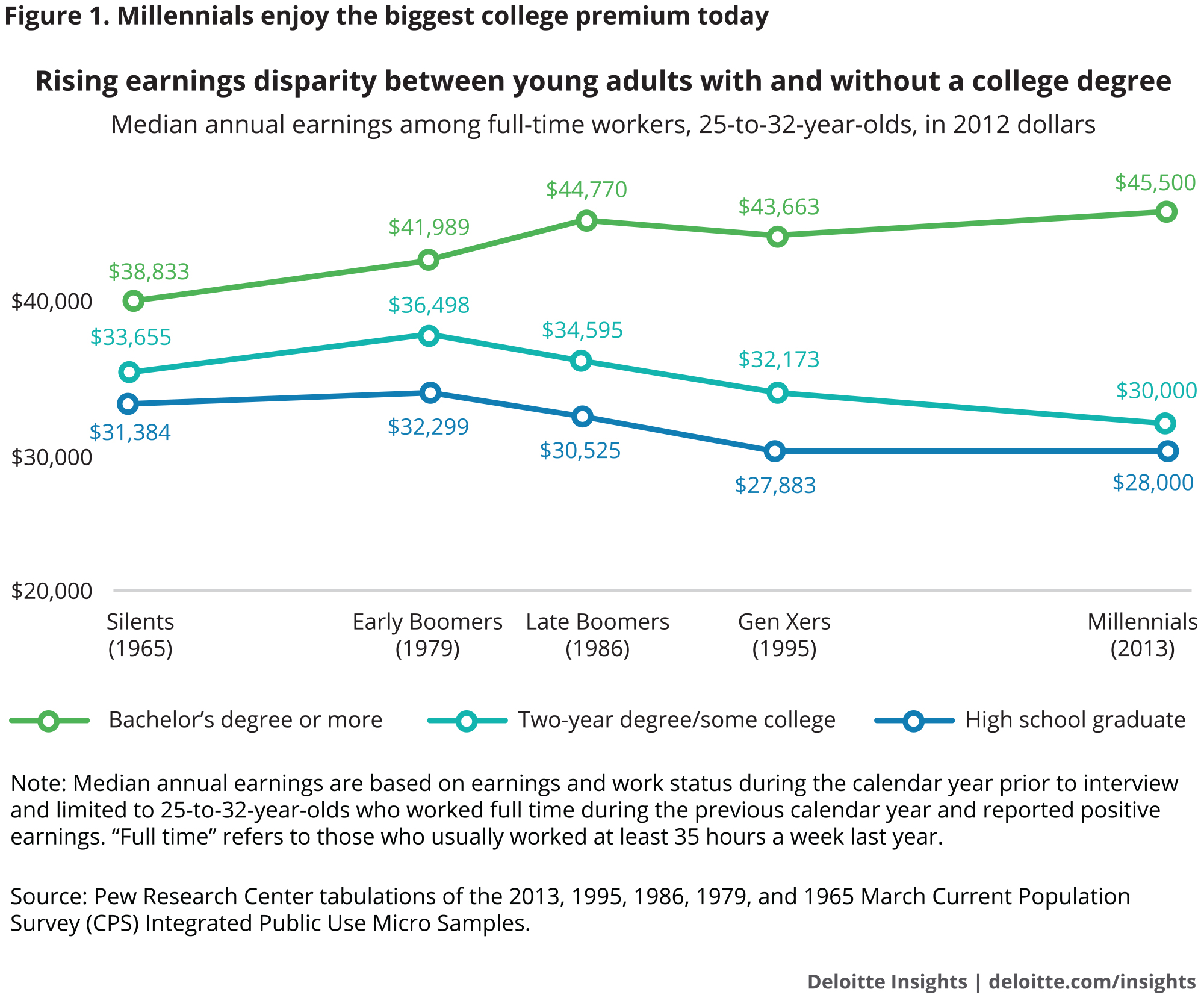 Millennials enjoy the biggest college premium today