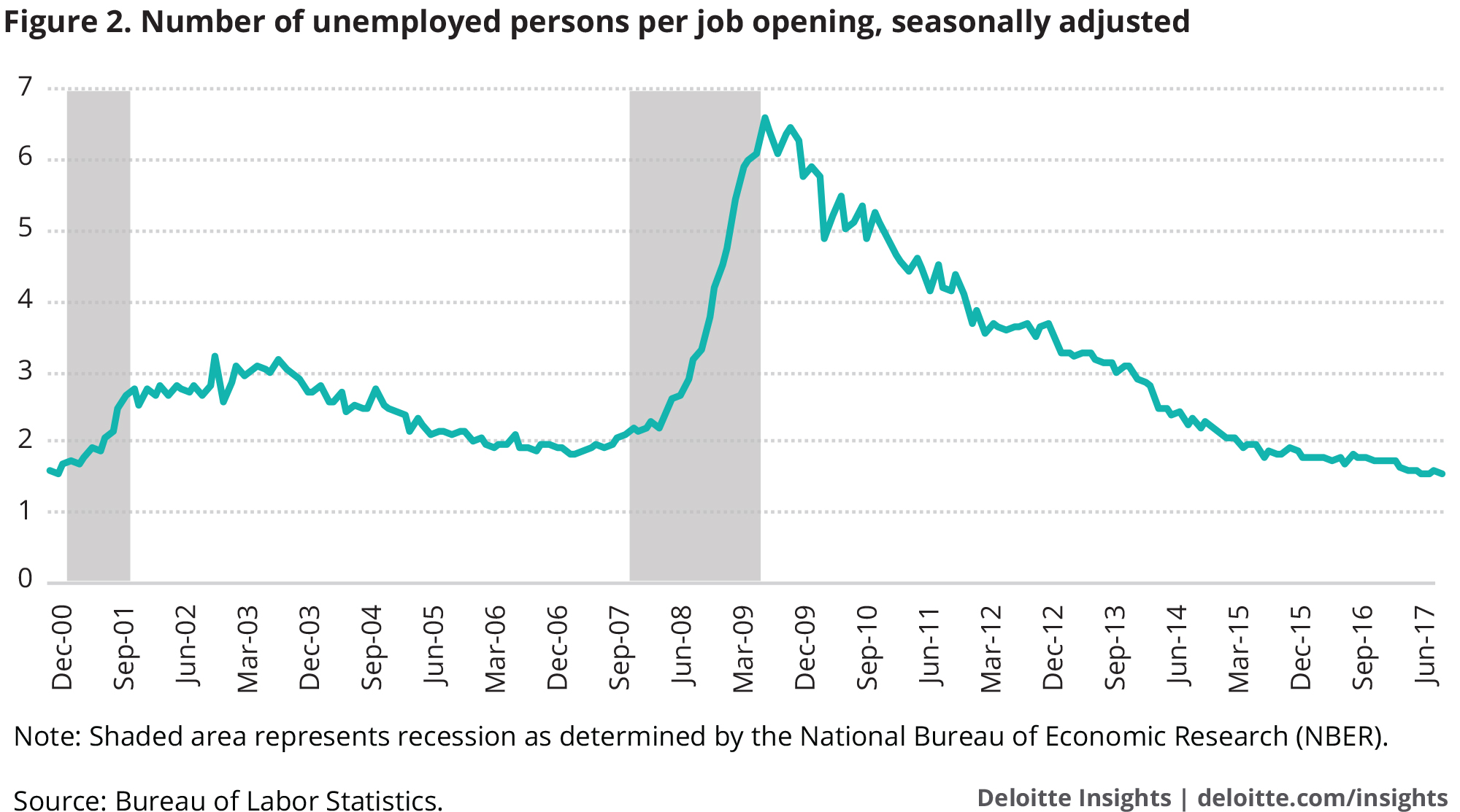 Number of unemployed persons per job opening, seasonally adjusted