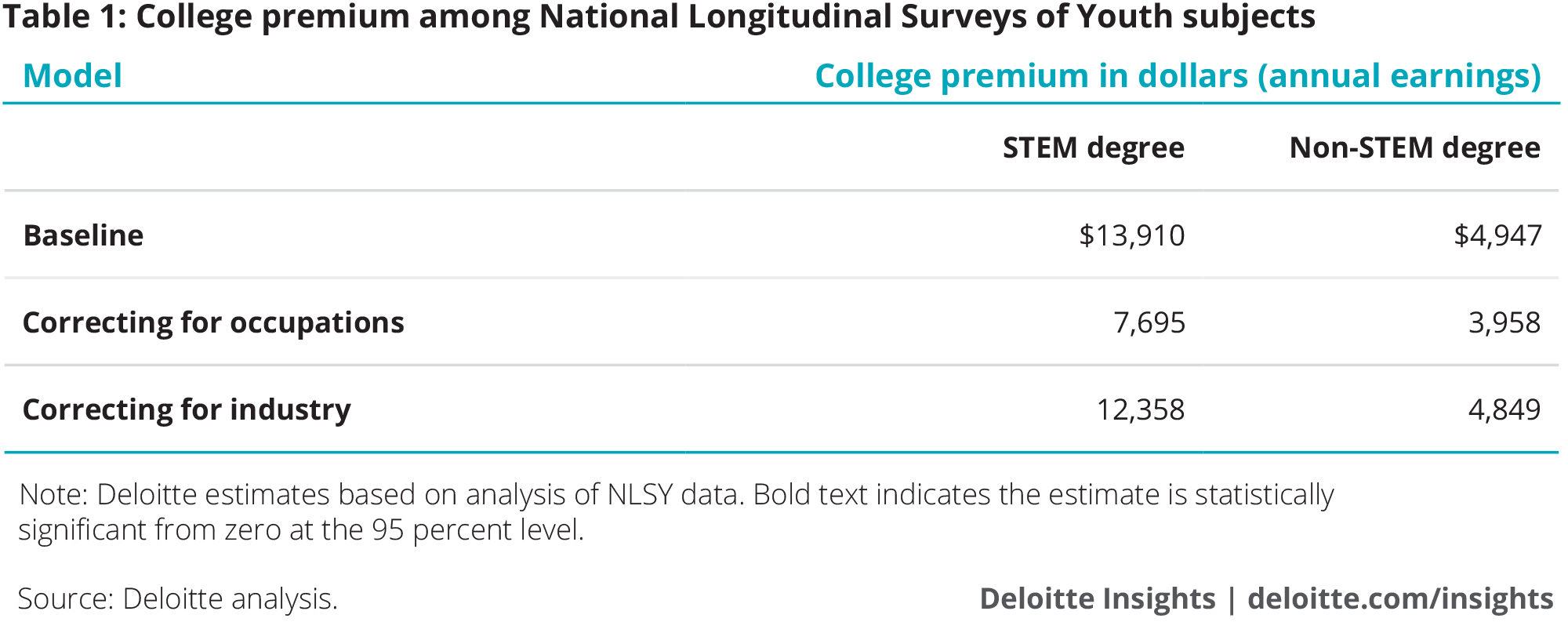 College premium among National Longitudinal Surveys of Youth subjects