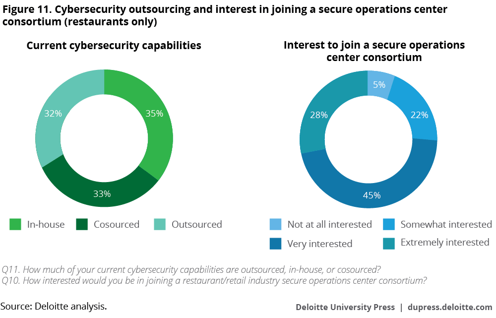 Cybersecurity outsourcing and interest in joining a secure operations center consortium among restaurants