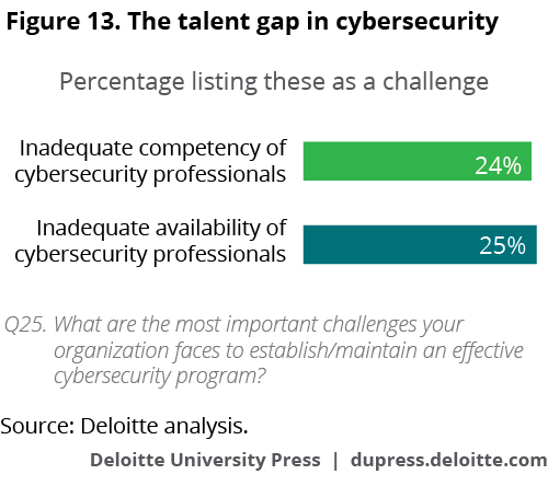 The talent gap in cybersecurity