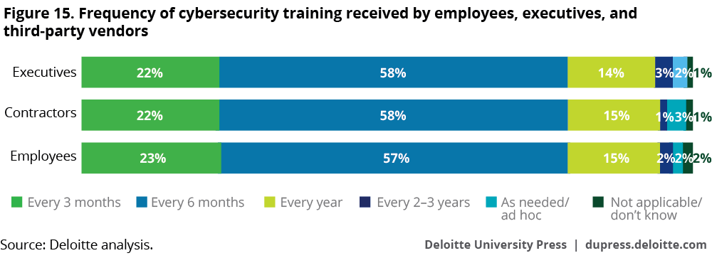 Frequency of cybersecurity training received by employees, executives, and third-party vendors