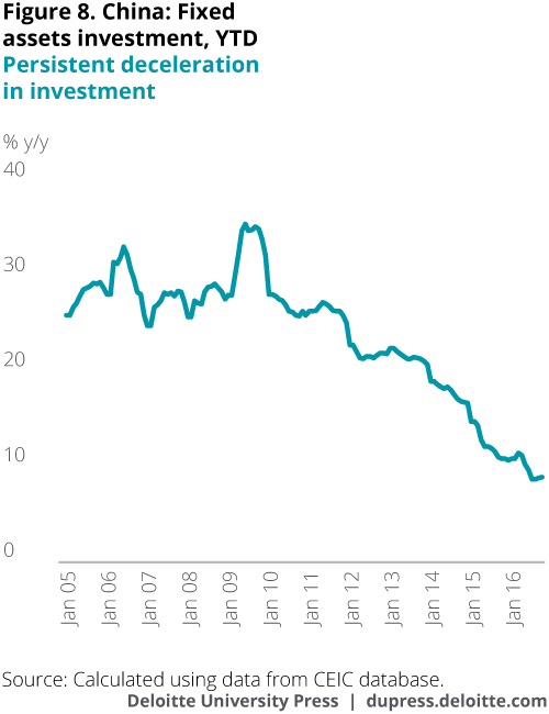 China: Fixed assets investment, YTD