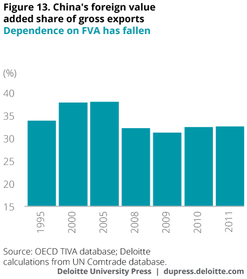 China's foreign value added  share of gross exports