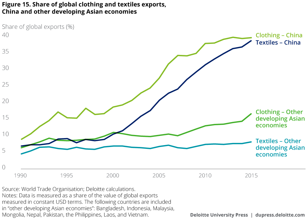 Share of global clothing and textiles exports, China and other developing Asian economies