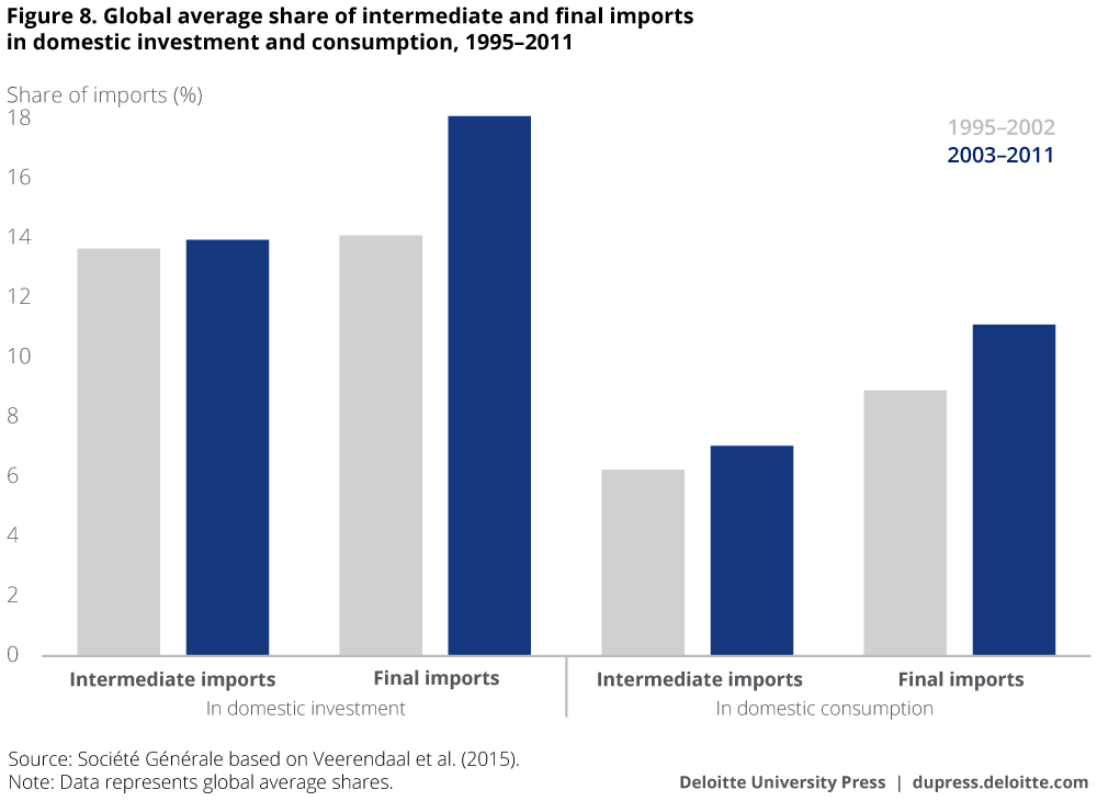 Global average share of intermediate and final imports in domestic investment and consumption, 1995–2011