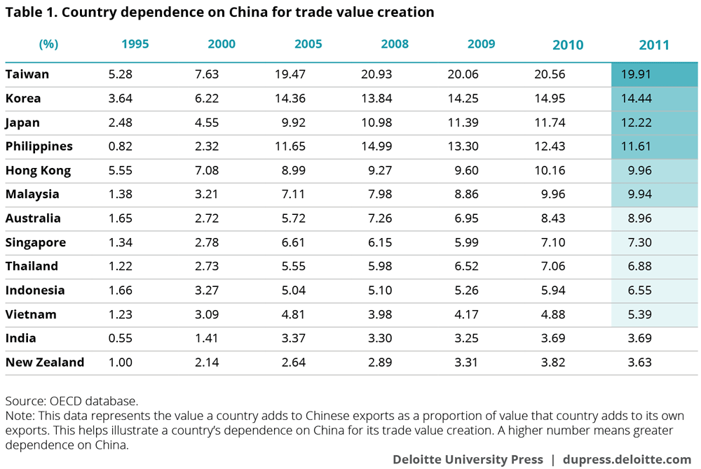 Country dependence on China for trade value creation