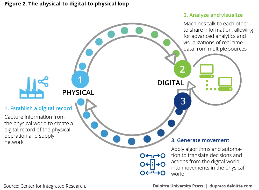 The physical-to-digital-to-physical loop
