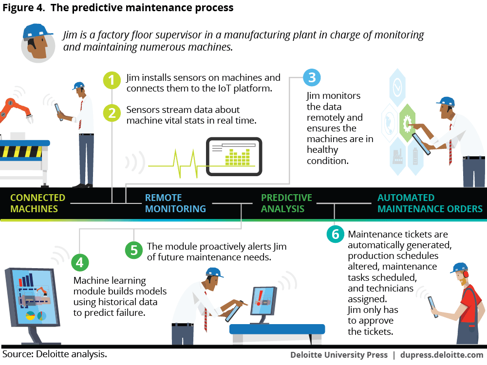The predictive maintenance process