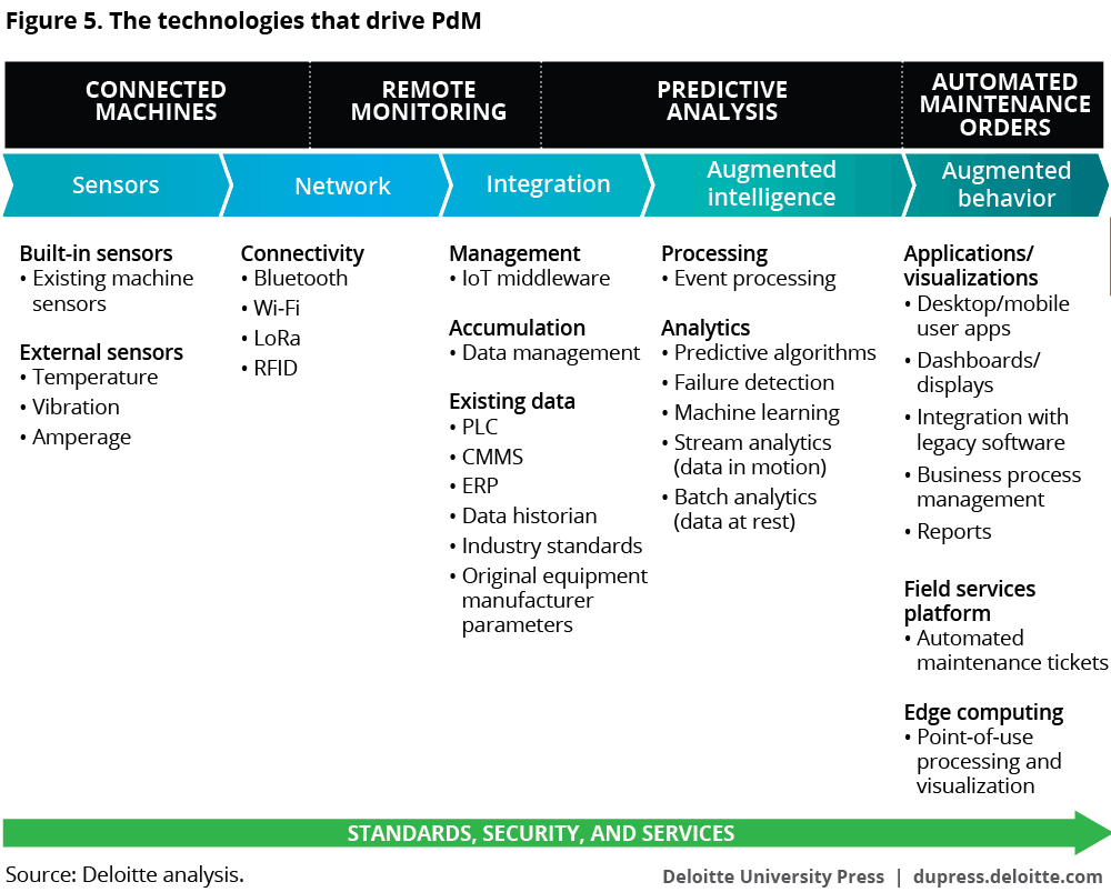 The technologies that drive PdM