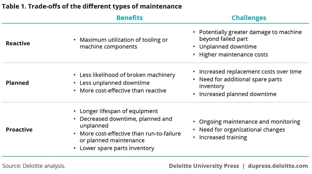 Trade-offs of the different types of maintenance