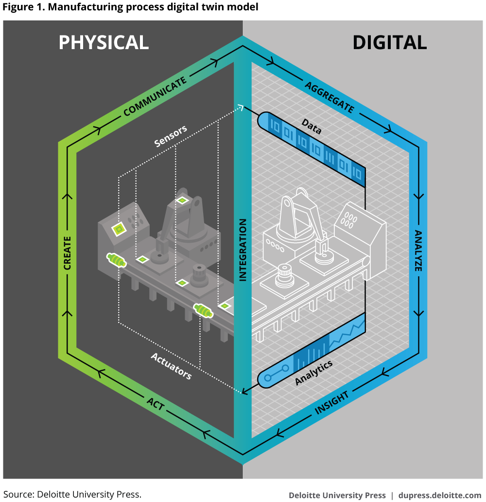 Manufacturing process digital twin model
