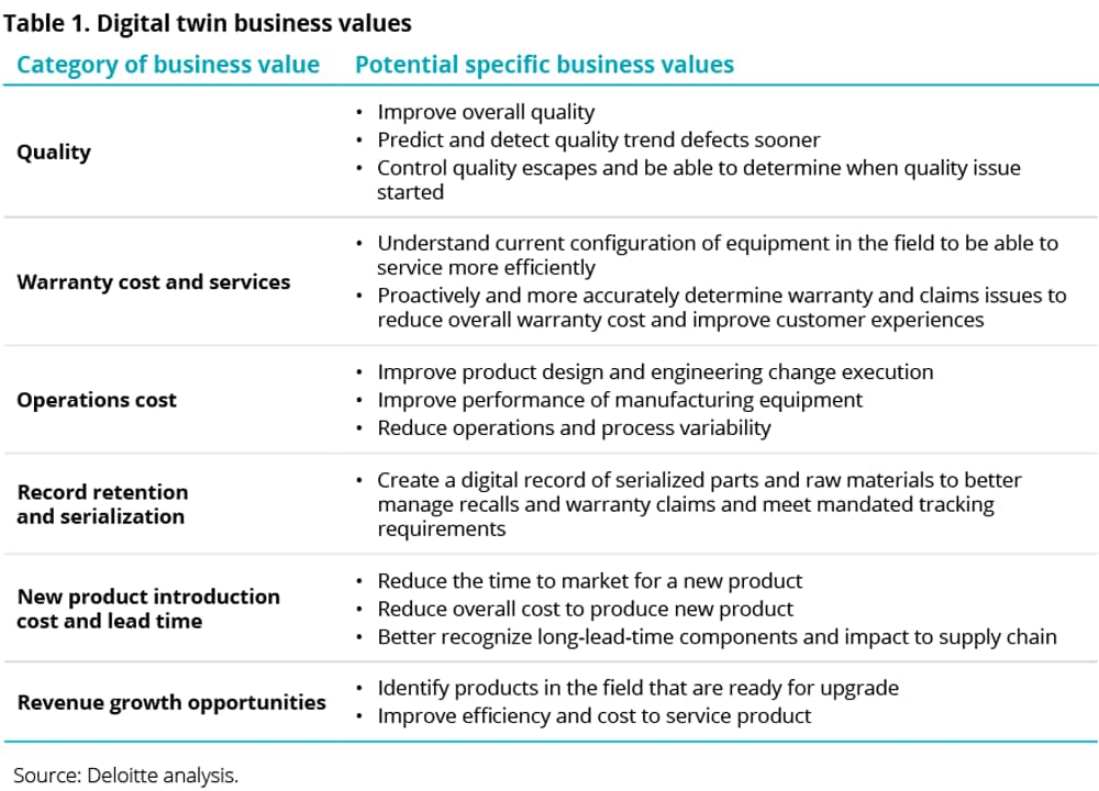 Digital twin business values