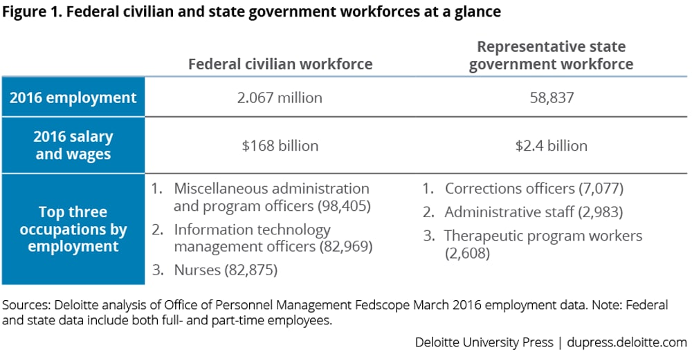 Federal civilian and state government workforces at a glance