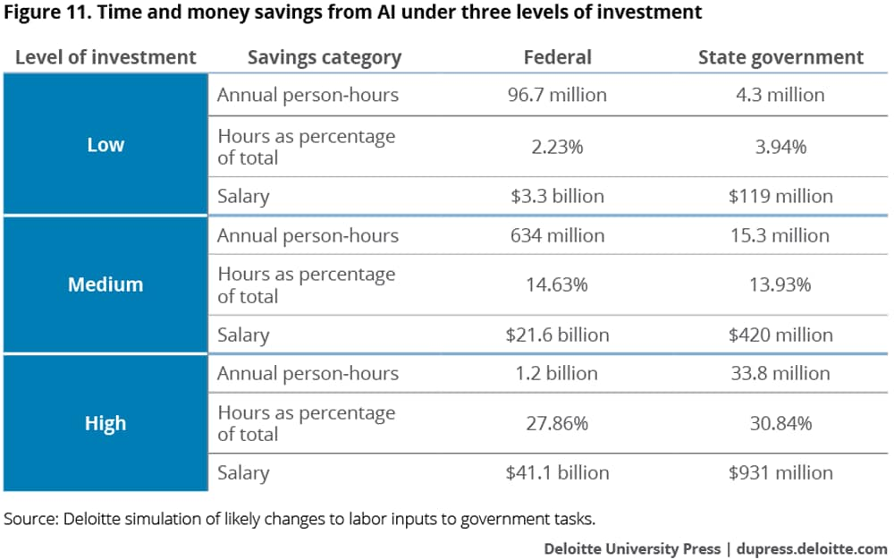 Time and money savings from AI under three levels of investment