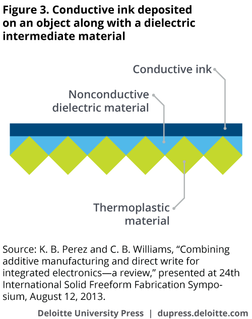 Conductive ink deposited on an object along with a dielectric intermediate material