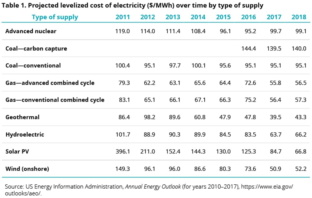 Projected levelized cost of electricity ($/MWh) over time by type of supply