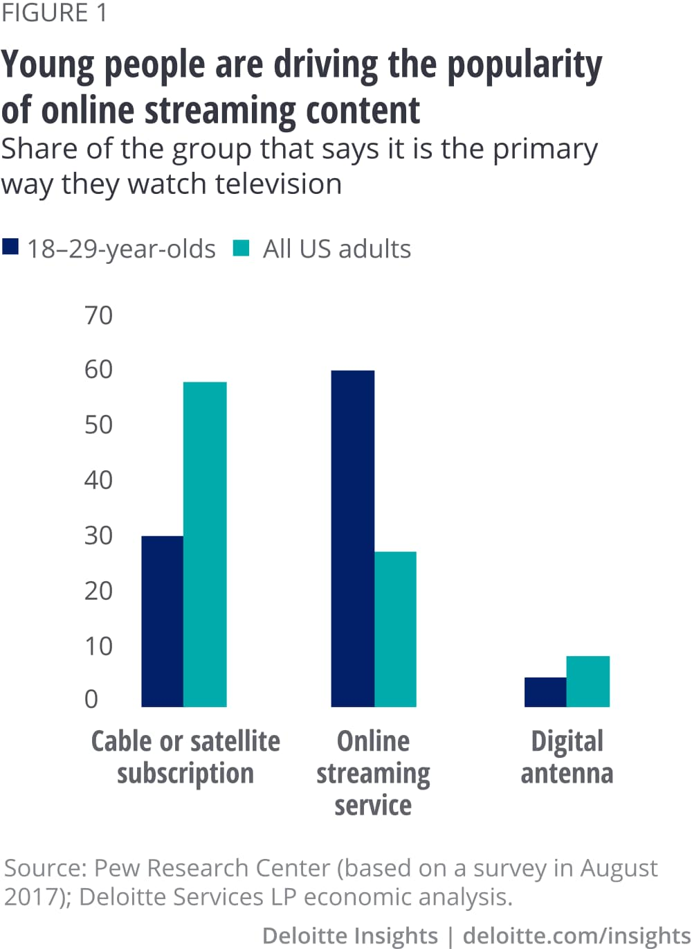 Young people are driving the popularity of online streaming content