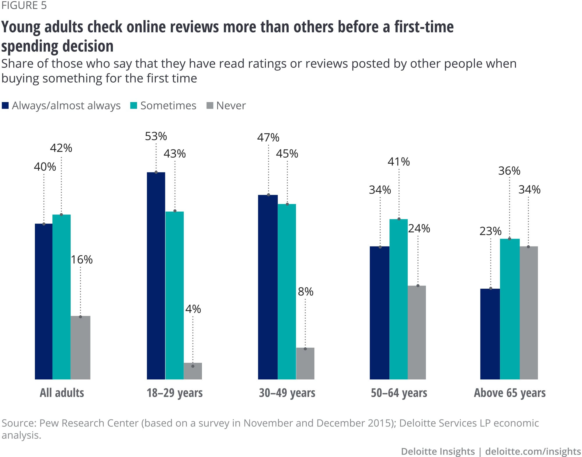 Young adults check online reviews more than others before a first-time spending decision