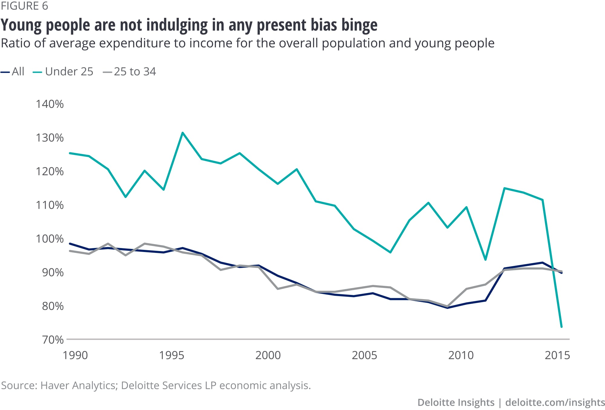 Young people are not indulging in any present bias binge