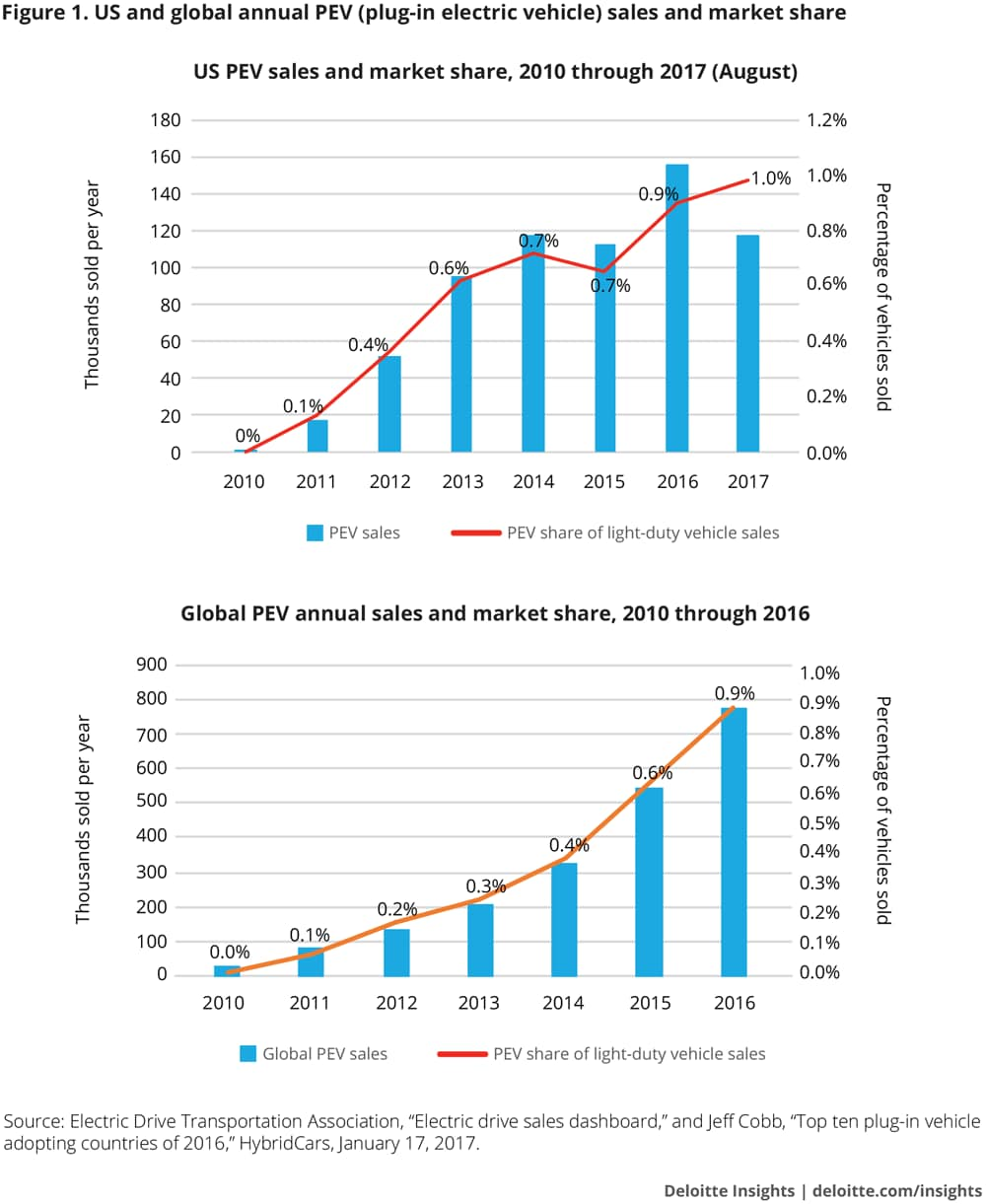 US and global annual PEV sales and market share