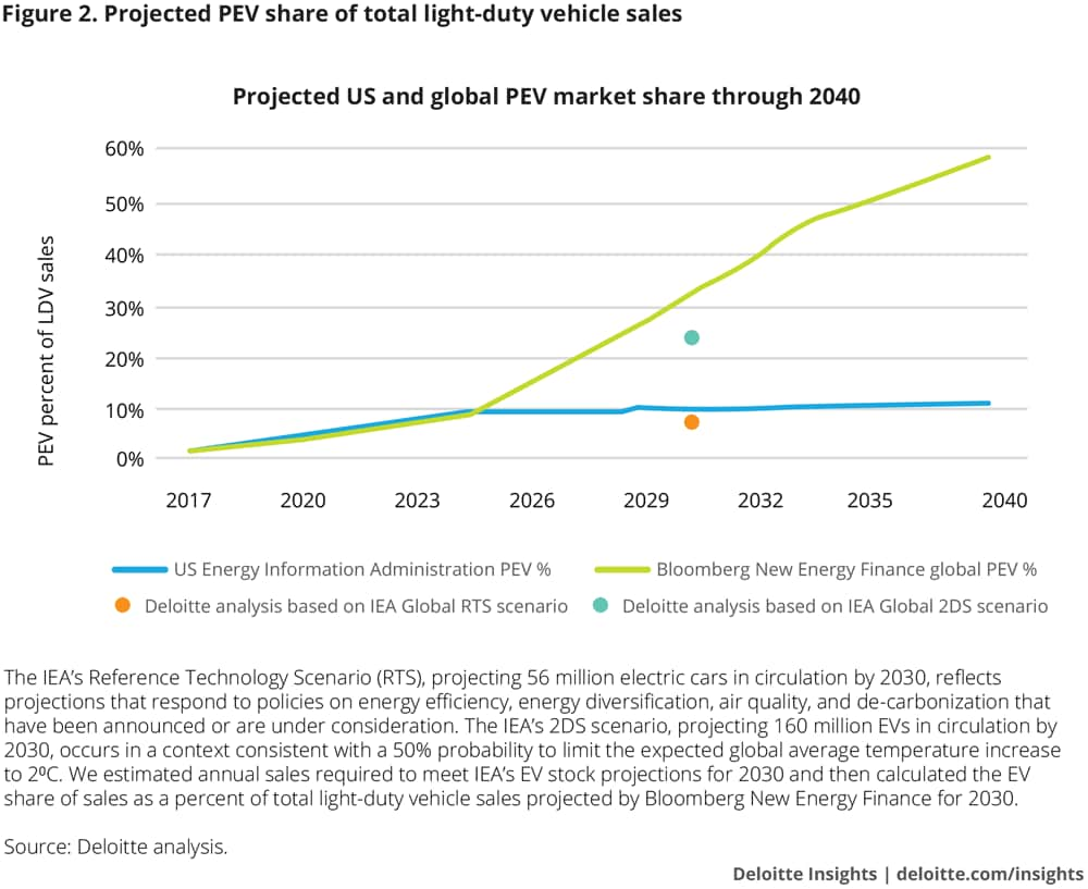 Projected PEV share of total light-duty vehicle sales