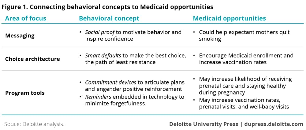 Connecting behavioral concepts to Medicaid opportunities