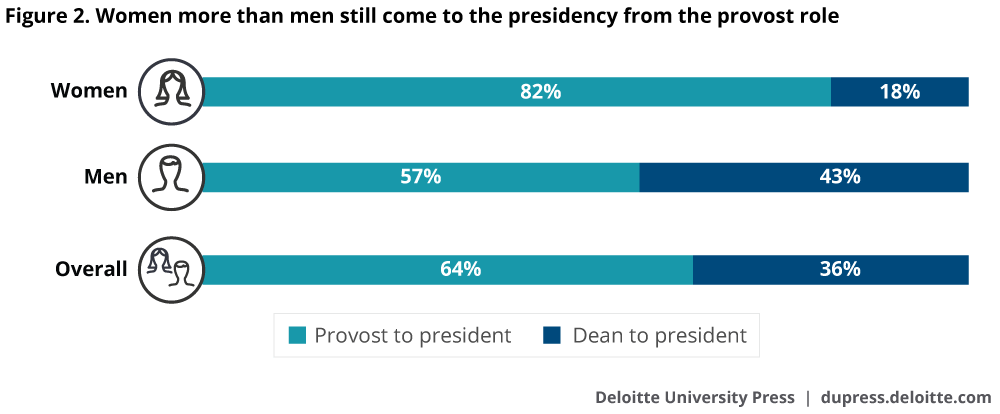 Women more than men still come to the presidency from the provost role