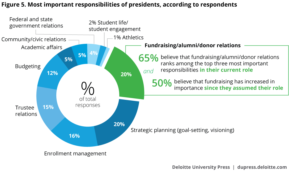 Most important responsibilities of presidents, according to respondents