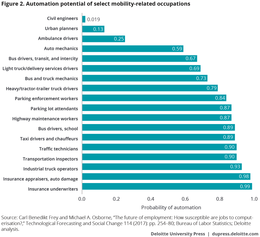 Automation potential of select mobility-related occupations