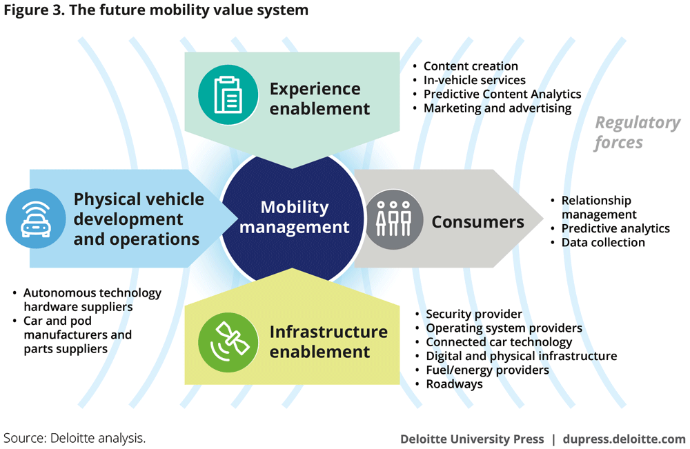 The future mobility value system