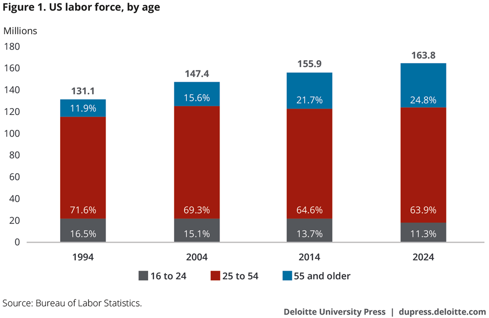 US labor force, by age