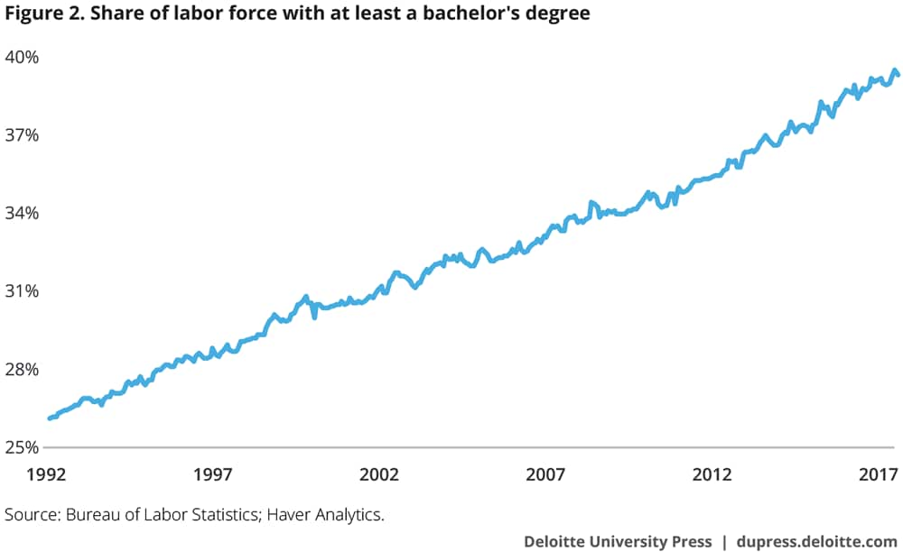 Share of labor force with at least a bachelor's degree