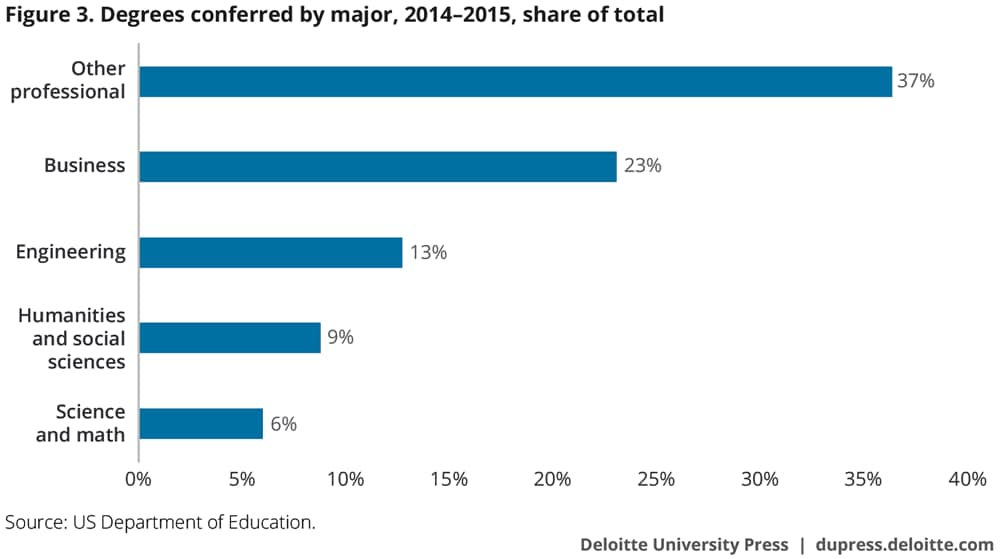 Degrees conferred by major, 2014–2015, share of total