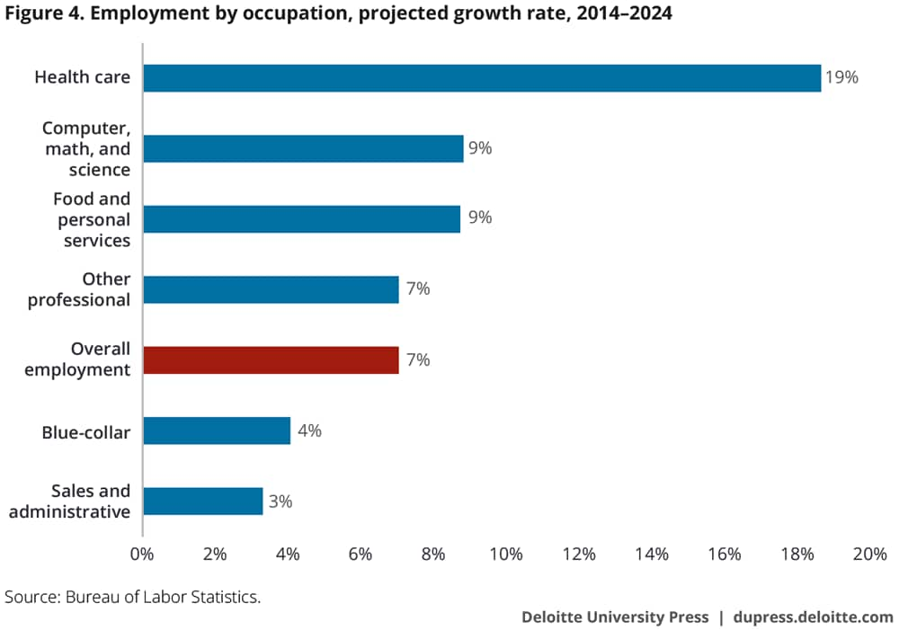 Employment by occupation, projected growth rate, 2014–2024