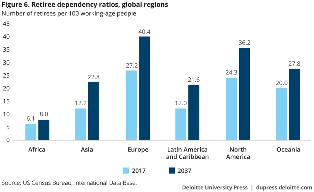 Retiree dependency ratios, global regions