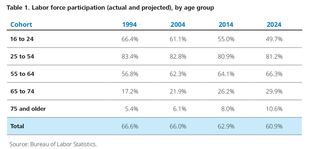 Labor force participation (actual and projected), by age group