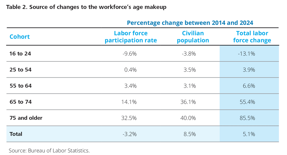Source of changes to the workforce's age makeup